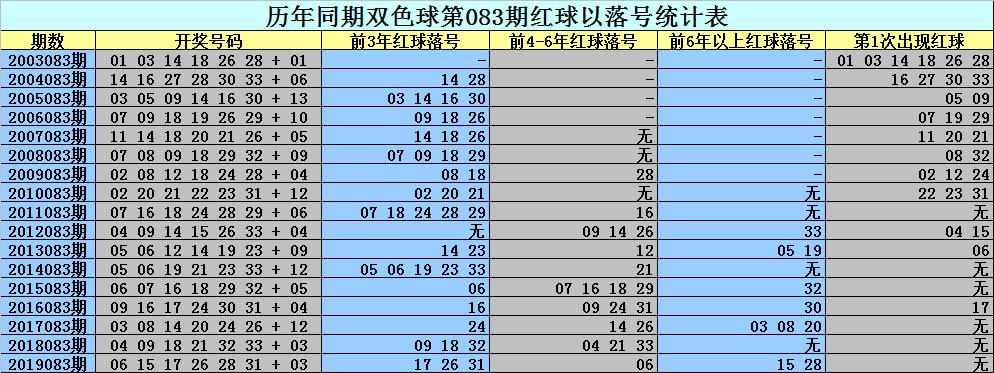 [公益彩票]刘科双色球第20083期:偶数红球大热