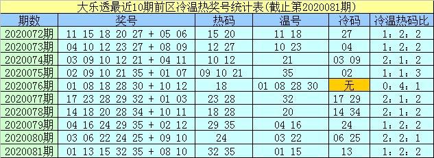 [公益彩票]孟浩然大乐透第20082期:前区冷码07 26