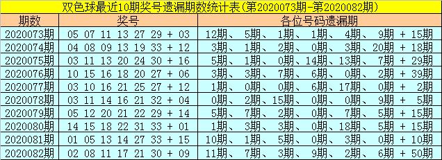 [公益彩票]聂飞云双色球第20083期:排除红二区温码