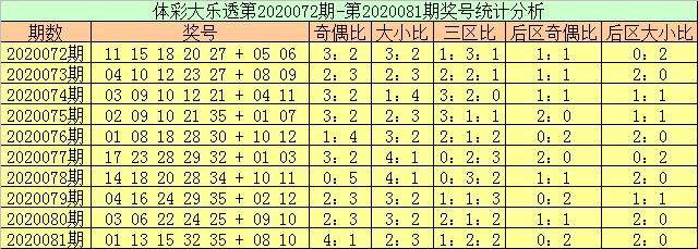 [公益彩票]玉苍大乐透第20082期:前区小号走热