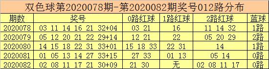 [公益彩票]彩客双色球第20083期:龙头参考10