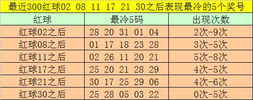 [公益彩票]大飞双色球第20083期:红球双胆04 29