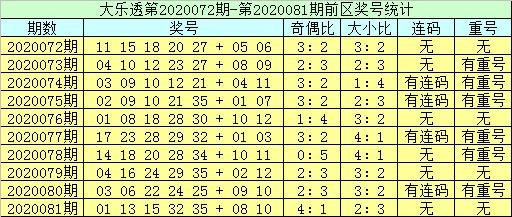 [公益彩票]李员外大乐透第20082期:排除前区连码