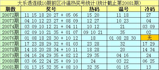 [公益彩票]南华天大乐透第20082期:前区温码02 21