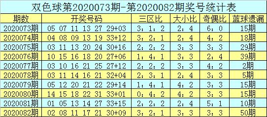[公益彩票]吕洞阳双色球第20083期:奇数红球热出