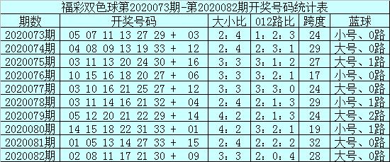 [公益彩票]安仔双色球第20083期:红球大小比3-3