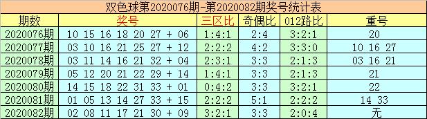 [公益彩票]李太阳双色球第20083期:关注热码蓝球