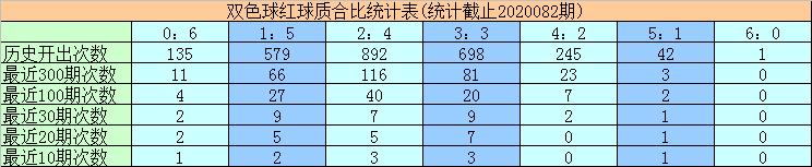 [公益彩票]黄欢双色球第20083期:红球质合比1-5