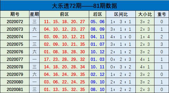 [公益彩票]樊阳大乐透第20082期:前区大小比2-3