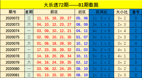 [公益彩票]樊亮大乐透第20082期:前三区转冷