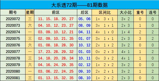 [公益彩票]李博大乐透第20082期:后区奇数回补走热