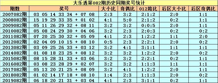 [公益彩票]小王子大乐透第20082期:前区双胆10 19