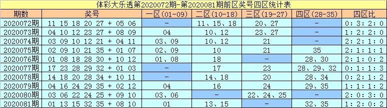 [公益彩票]许老六大乐透第20082期:前一区转热