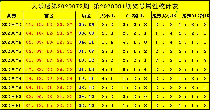 [公益彩票]杨天大乐透第20082期:前区小号热出