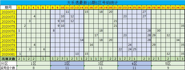 [公益彩票]星哥大乐透第20082期:前一区参考02