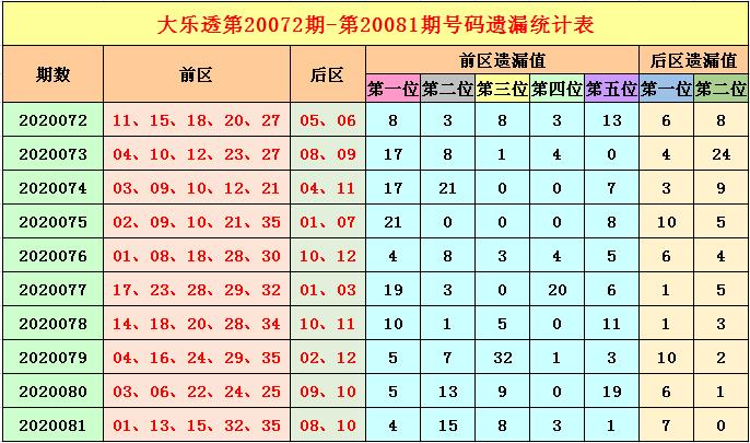 [公益彩票]福哥大乐透第20082期:关注前区冷号解封