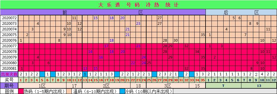 [公益彩票]小七大乐透第20082期:后区双胆06 11