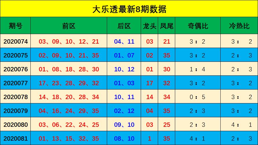 [公益彩票]宋大江大乐透第20082期:前区冷热比2-3