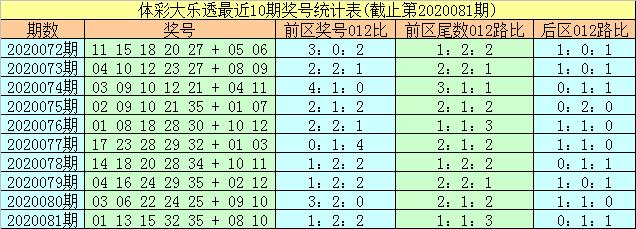 [公益彩票]易阳指大乐透第20082期:前区2路尾数转冷