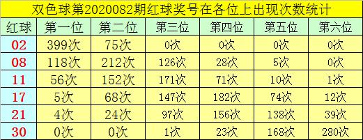 [公益彩票]叶志荣双色球第20083期:红三胆17 26 28