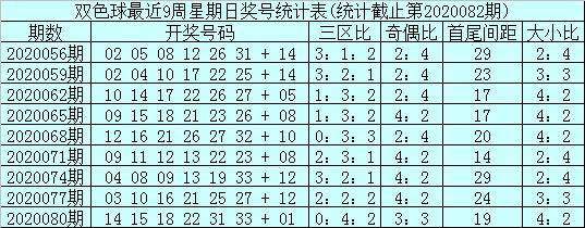 [公益彩票]石浩双色球第20083期:关注凤尾号码24