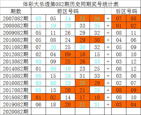 [公益彩票]祥子大乐透第20082期:后区两码05 09