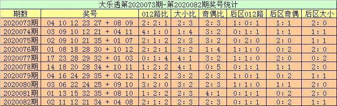 [公益彩票]高月大乐透第20083期:2路码出号优势