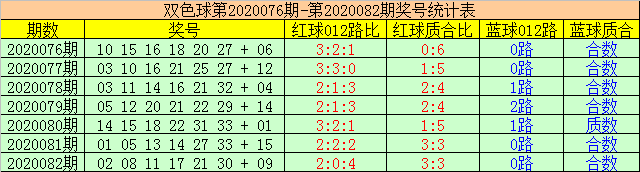 [公益彩票]赢四海双色球第20083期:重点防布2路