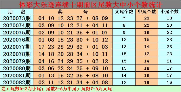 [公益彩票]白小姐大乐透第20083期:前区独胆26