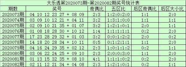 [公益彩票]阿财大乐透第20083期:凤尾关注2路码