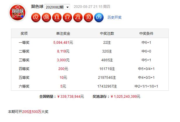 [公益彩票]袁启晨双色球第20083期:同尾关注04 24
