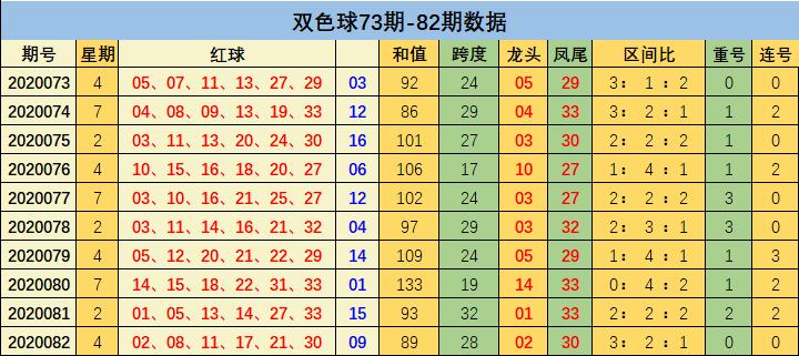 [公益彩票]刘瑞双色球第20083期:关注大号表现