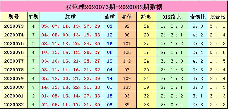 [公益彩票]李长生双色球第20083期:防2路号大热