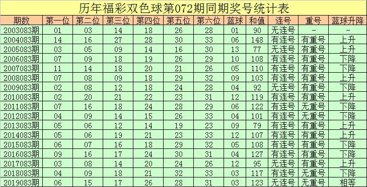 [公益彩票]彤彤双色球第20083期:蓝球参考2路号