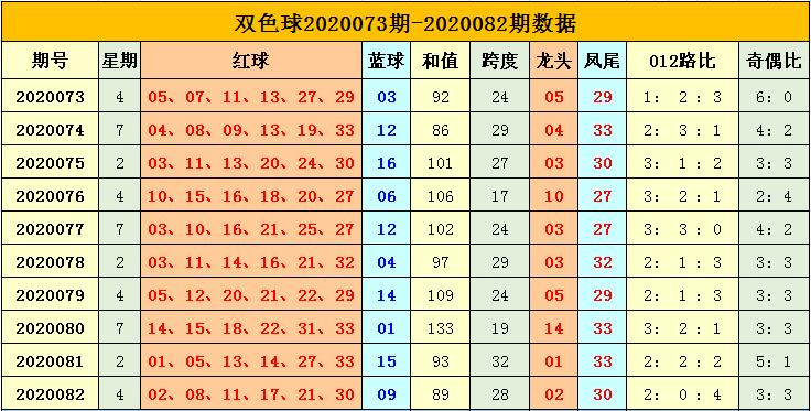 [公益彩票]杨天双色球第20083期:蓝球小号大热