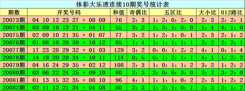 [公益彩票]阿旺大乐透第20083期:看好和值上升