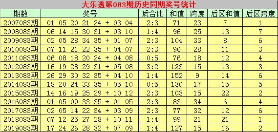 [公益彩票]彩侠大乐透第20083期:前区两码13 23