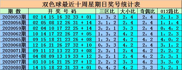 [公益彩票]王重明双色球第20083期:红一区码热出