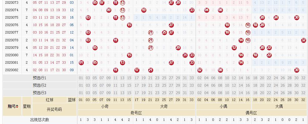 [公益彩票]武韵双色球第20083期:小奇区开出2枚
