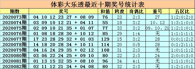 [公益彩票]卜算子大乐透第20083期:关注重号11