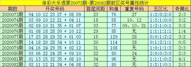 [公益彩票]何飞大乐透第20083期:重防重号回补