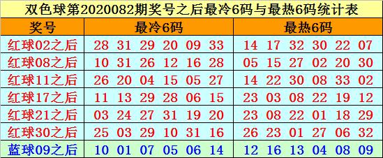 [公益彩票]赵海迪双色球第20083期:红球胆22 23
