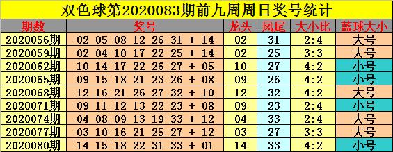 [公益彩票]钟玄双色球第20083期:关注大号转热