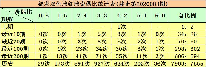 [公益彩票]柳无尘双色球第20084期:红球奇偶比4-2