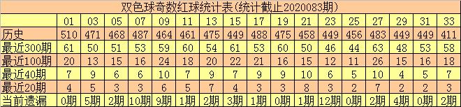 [公益彩票]何尚双色球第20084期:红球奇偶比2-4