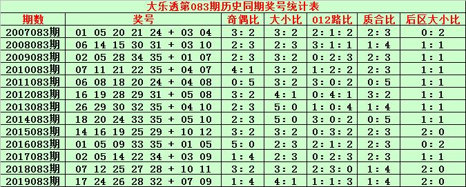 [公益彩票]金成大乐透第20083期:前区大小比2-3
