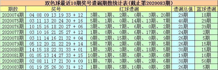 [公益彩票]徐欣双色球第20084期:红球第三区看24