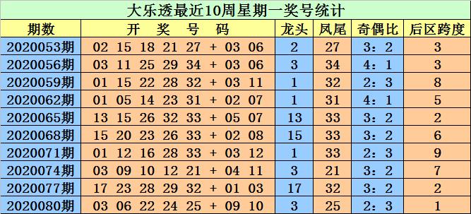 [公益彩票]江明大乐透第20083期:前区奇偶比2-3