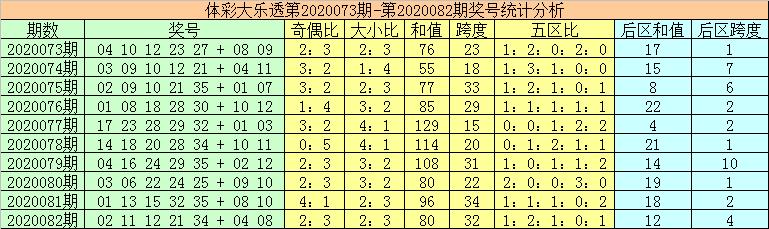[公益彩票]秦姐大乐透第20083期:后区单挑01 04