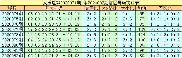 [公益彩票]马追日大乐透第20083期:前区和值70附近